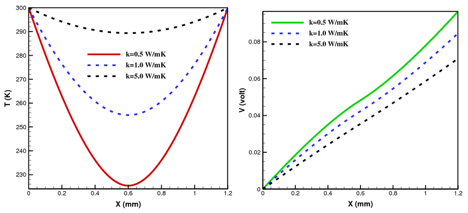 Analytical transient analysis of Peltier device for laser thermal tuning