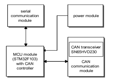 Design of temperature monitoring system based on CAN bus