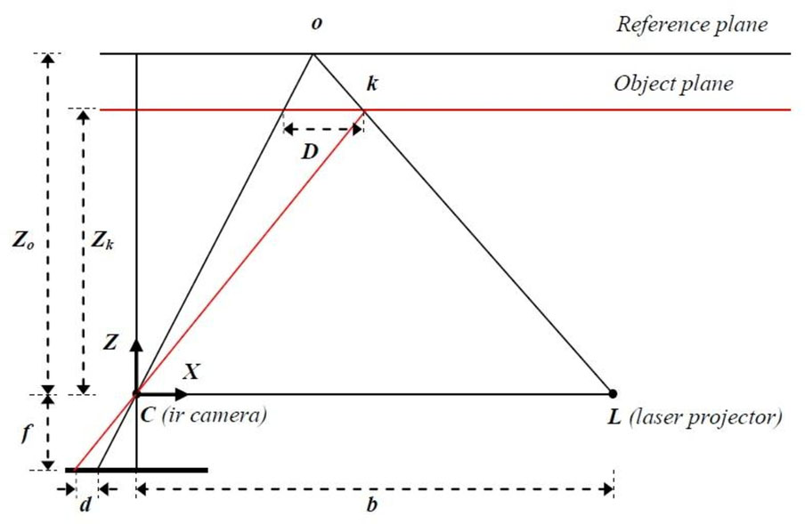 Construction and analysis of three-dimensional scanning