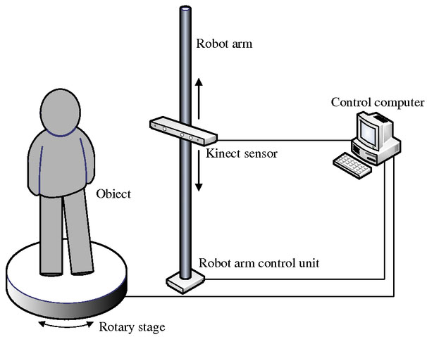 Construction and analysis of three-dimensional scanning system based