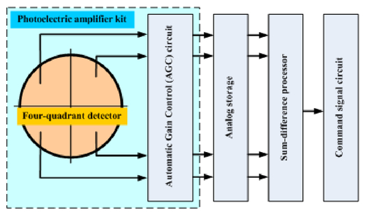 Design of a four-quadrant detector for the laser seeker of guided