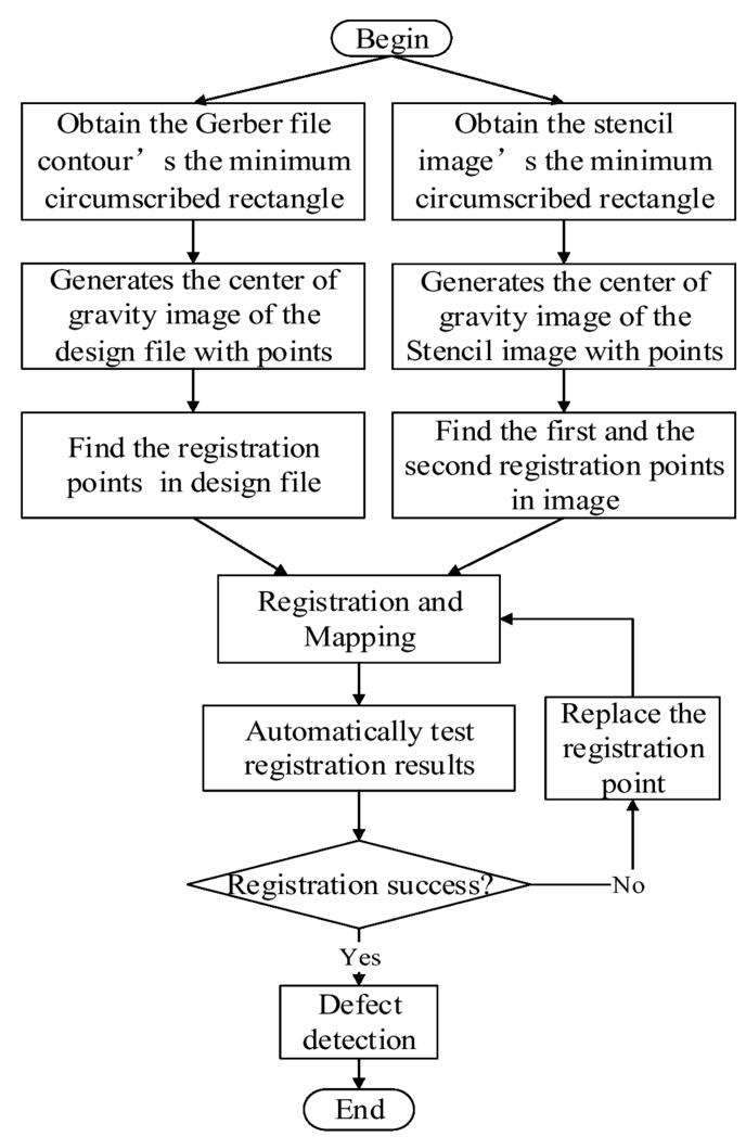 SMT stencil automatic registration based on MBR