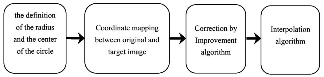 An improved longitude-latitude mapping algorithm for fisheye image