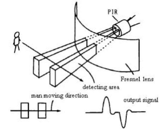 Pir Sensor Design