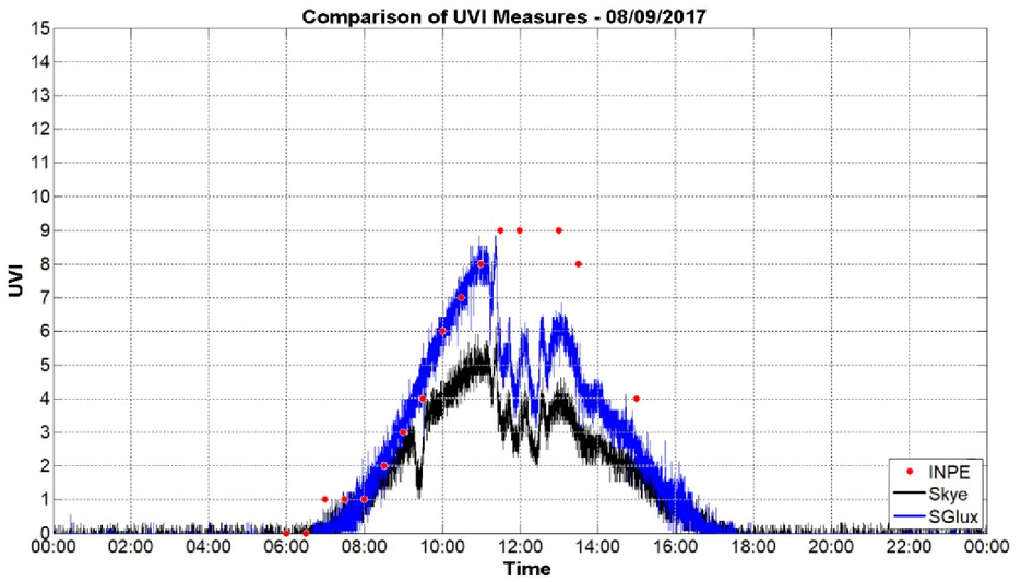Development of a low cost UV index datalogger and