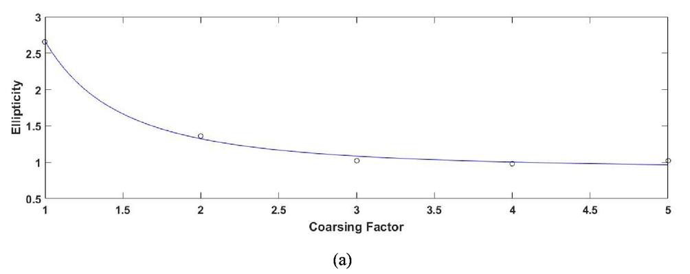 Poincaré descriptors of long and short-range correlations in the
