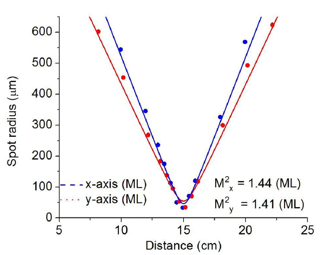 Low repetition rate operation of a femtosecond Yb:CALGO laser