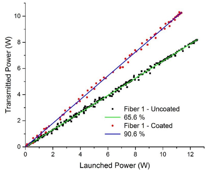 Mid-infrared performance of single mode chalcogenide fibers