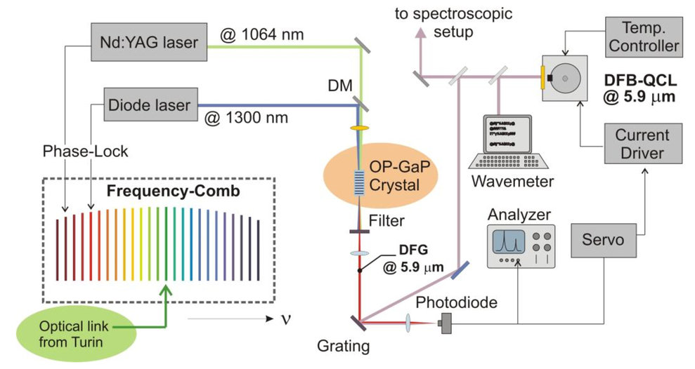 Metrological Grade Tunable Coherent Source In The Mid Infrared For