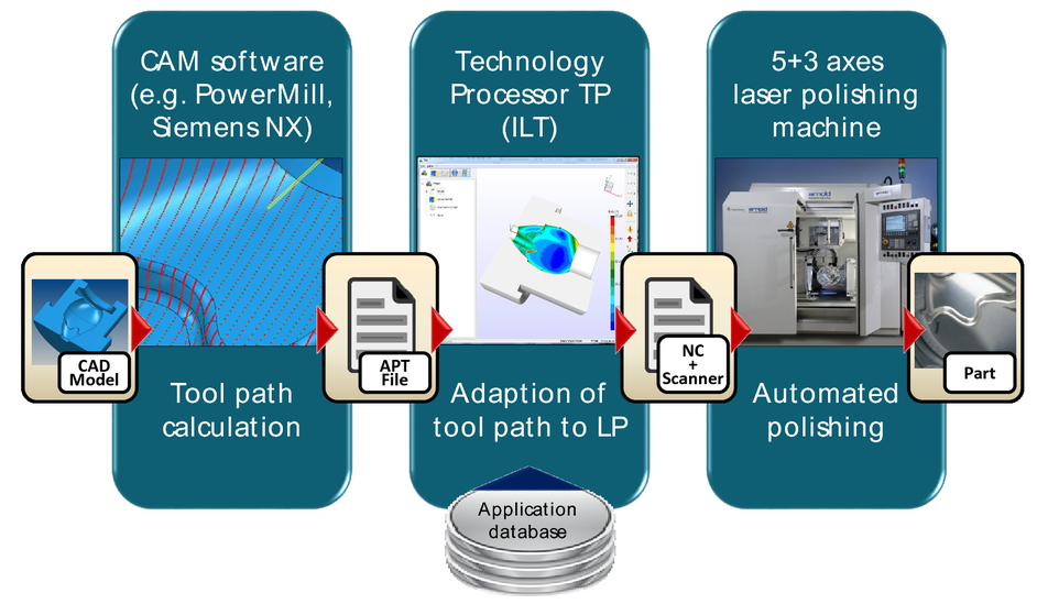 Digital photonic production along the lines of industry 4 0