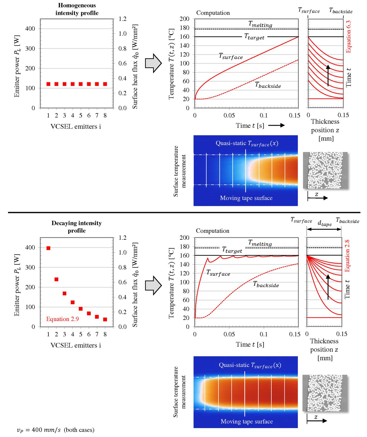 Tailored irradiation by VCSEL for controlled thermal states