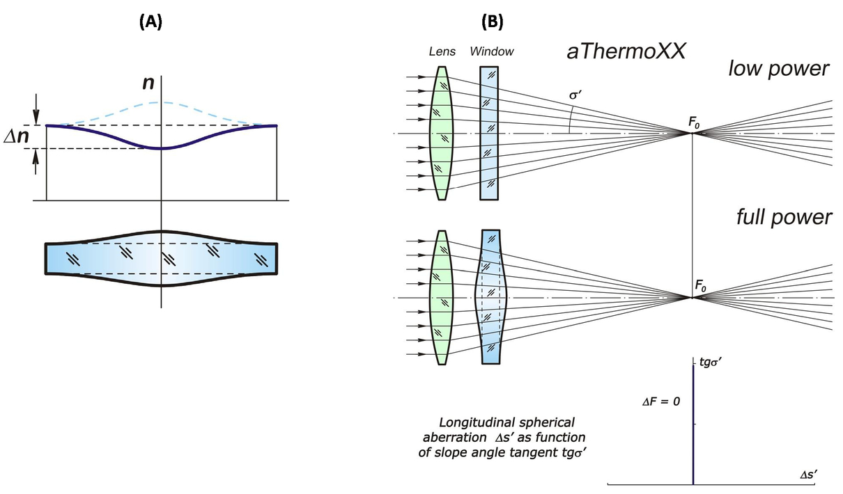 Optics to control thermal effects in selective laser melting