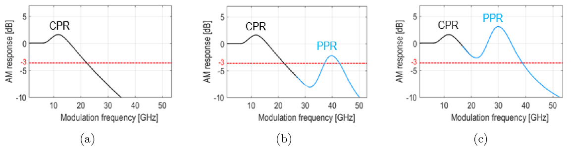 Design and simulation of quantum-dot-based push-pull DFB lasers