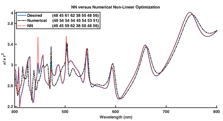 Nanophotonic particle simulation and inverse design using