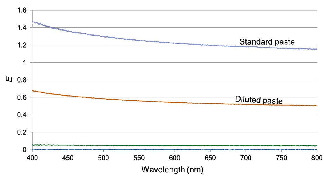 Optical investigation of porous TiO2 in mesostructured solar cells