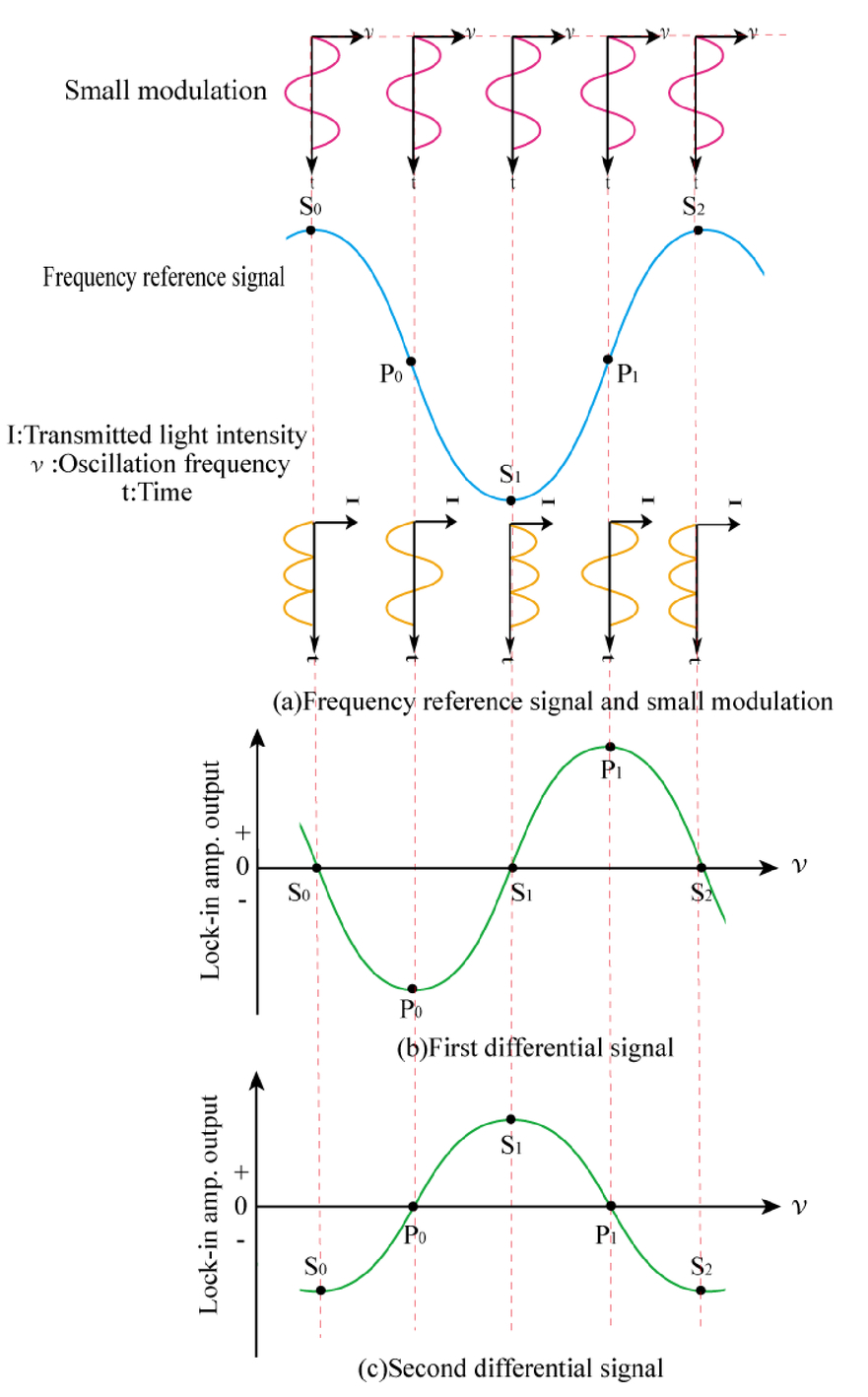 Physical Random Number Generator Using An Oscillation Frequency Simulation Of A Lockin Amplifier 00169 Psisdg10526 105260e Page 3 1