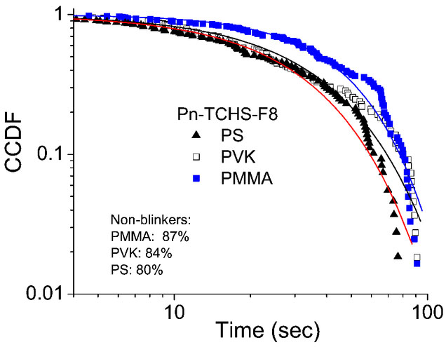 Effect Of Molecular Side Groups And Local Nanoenvironment On