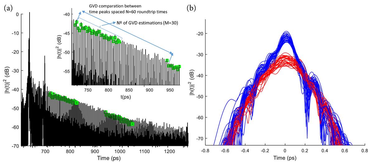 Multi-parameter estimation of high-Q silicon rich nitride