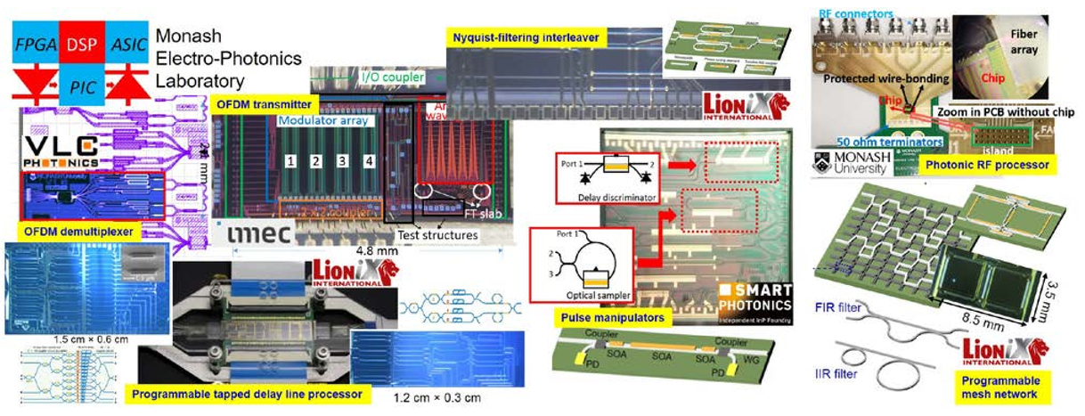 Electro-photonics: an emerging field for photonic integrated