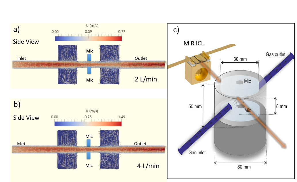 Flow immune photoacoustic sensor for real-time and fast