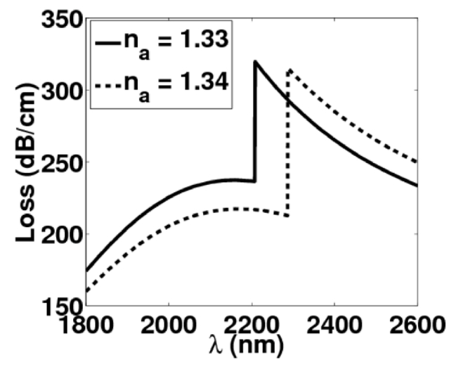Analysis of highly sensitive surface plasmon photonic
