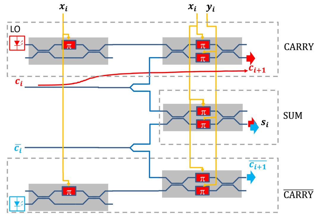 Low Latency Optical Parallel Adder Based On A Binary Decision Circuit Moreover 4 Bit Truth Table 8 00078 Psisdg10551 1055106 Page 1