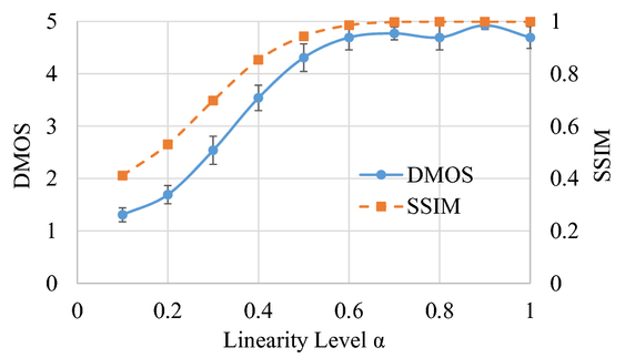 Validation of objective image quality evaluation for computer