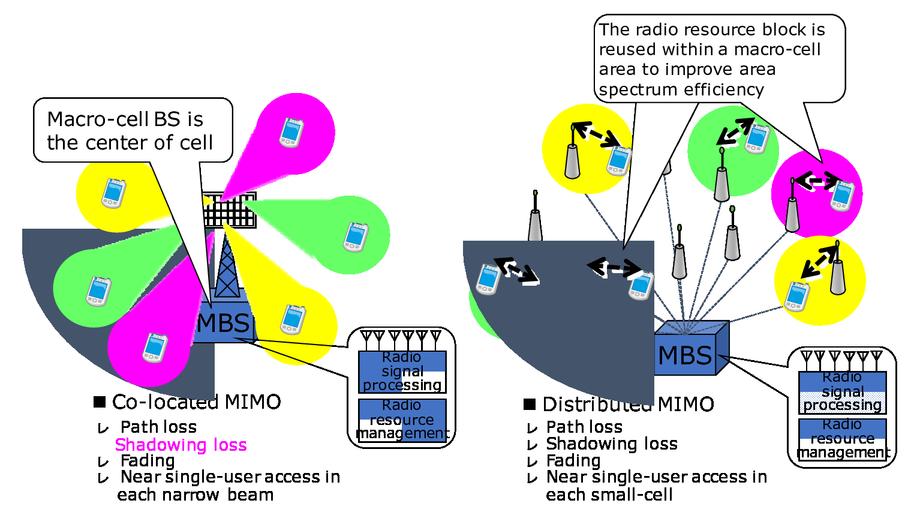 Distributed MIMO network for 5G enhanced mobile broadband