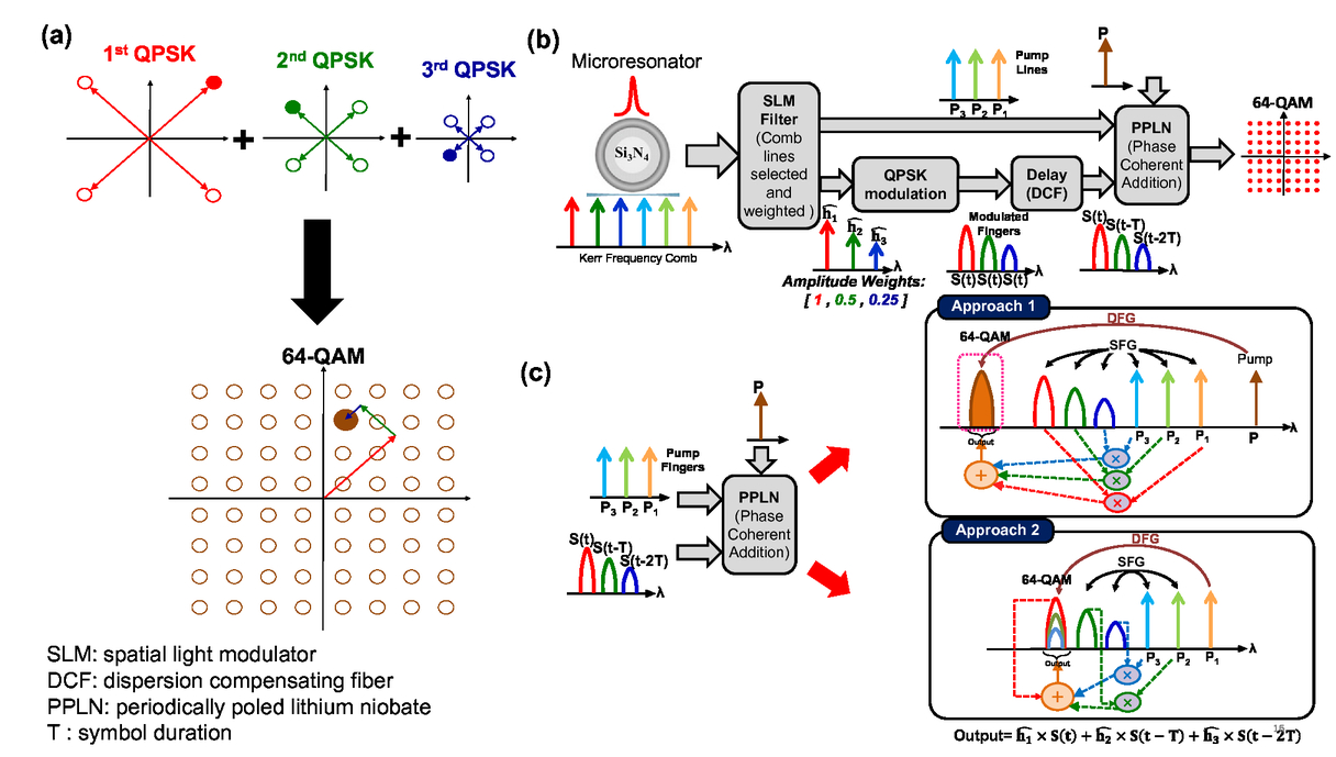 Optical signal processing using coherent optical frequency combs