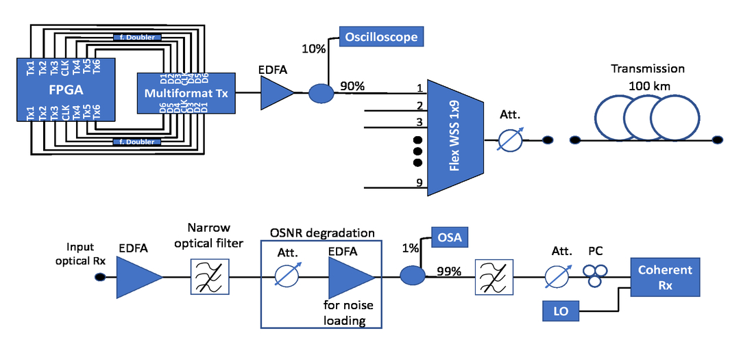 Optical terabit transmitter and receiver based on passive