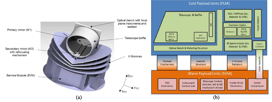 An afocal telescope configuration for the ESA Ariel mission