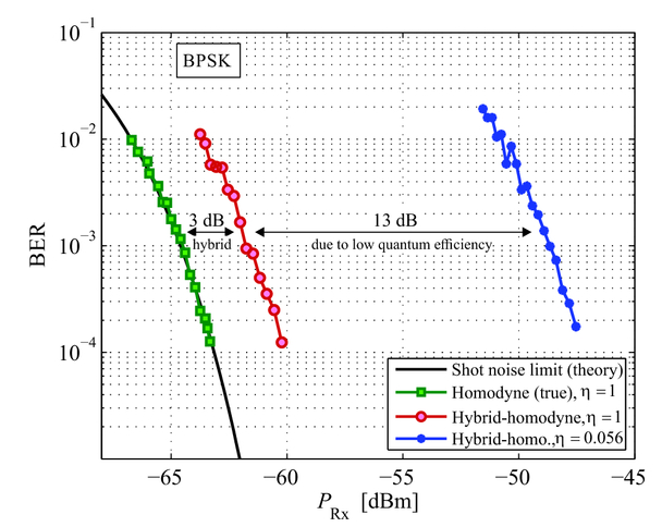Investigation of coherent receiver designs in high-speed