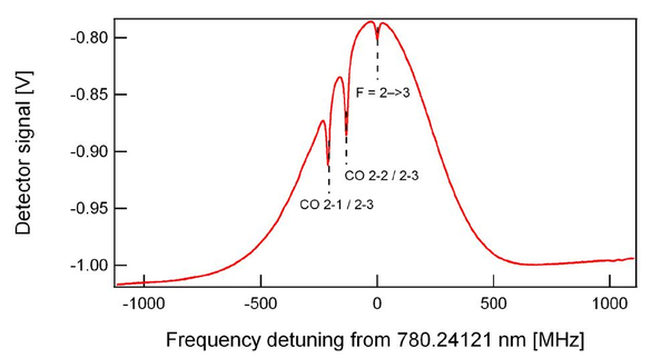 investigations on frequency and energy references for a space