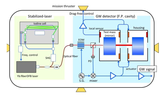 Highly frequency-stabilized laser for space gravitational wave