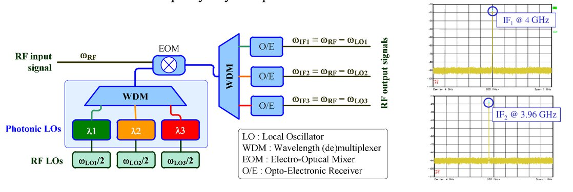 Reconfigurable microwave photonic repeater for broadband telecom 00133psisdg10563105633mpage62g fandeluxe Gallery