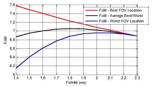 Optical design of the lightning imager for MTG