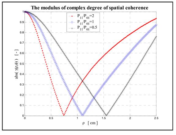 Two mode optical fiber in space optics communication