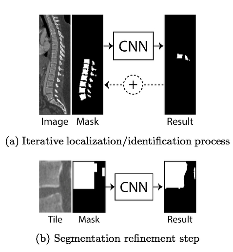 Iterative convolutional neural networks for automatic