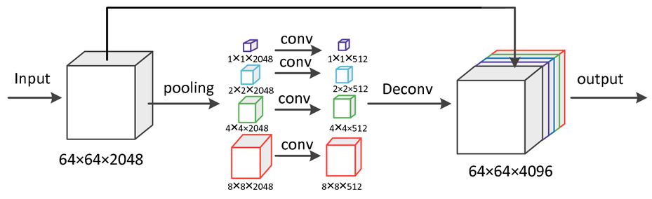 An effective fully deep convolutional neural networks for