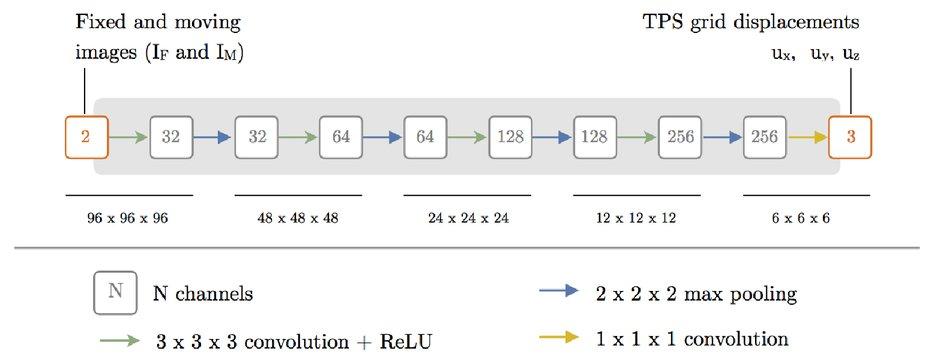 Deformable image registration using convolutional neural networks