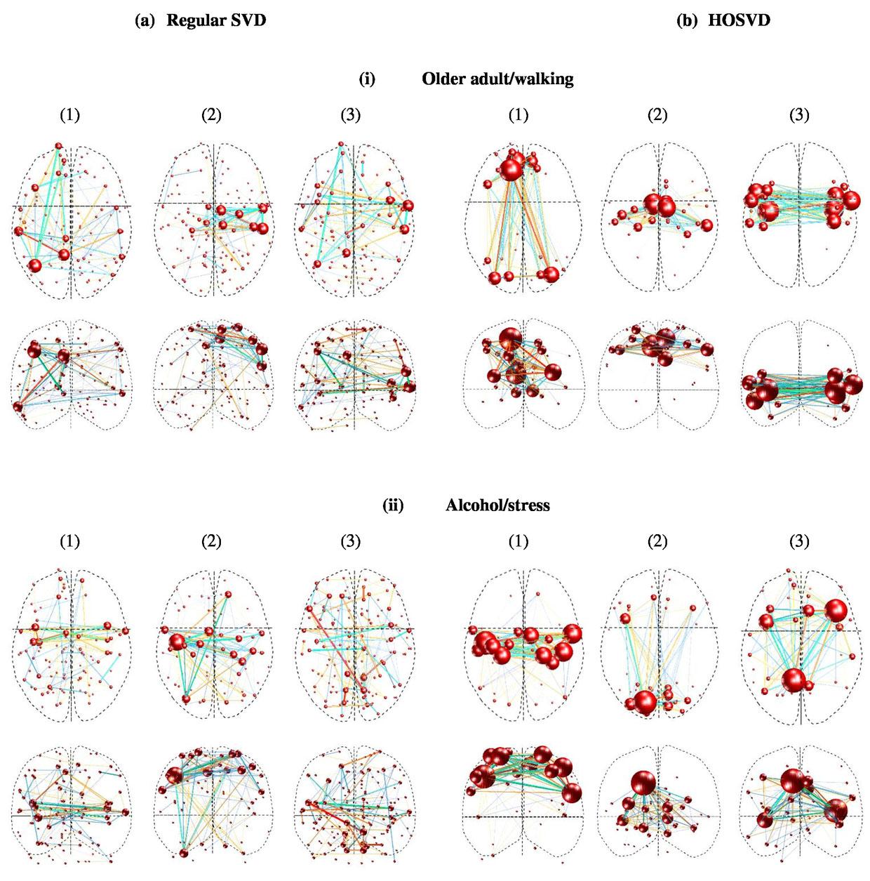 Tensor-based vs  matrix-based rank reduction in dynamic