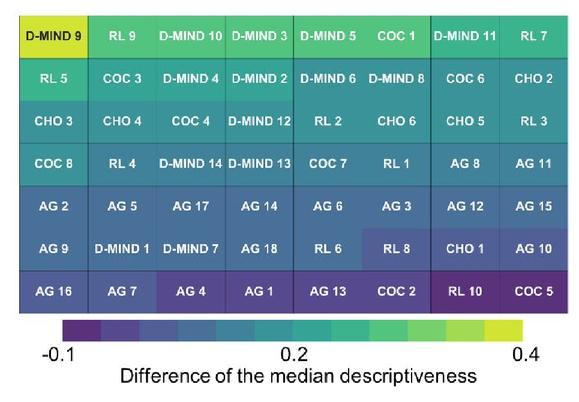 Inter-scanner variation independent descriptors for