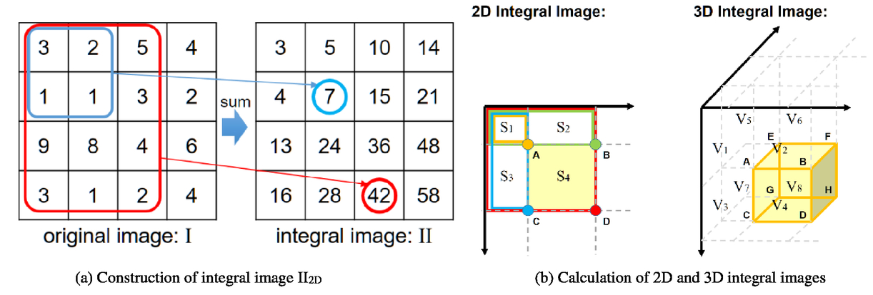 Fast super-resolution with iterative-guided back projection for 3D