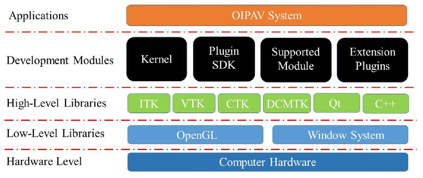 OIPAV: an integrated software system for ophthalmic image