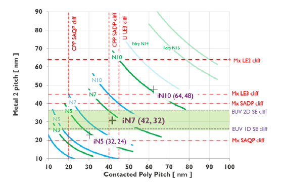 Electrical comparison of iN7 EUV hybrid and EUV single