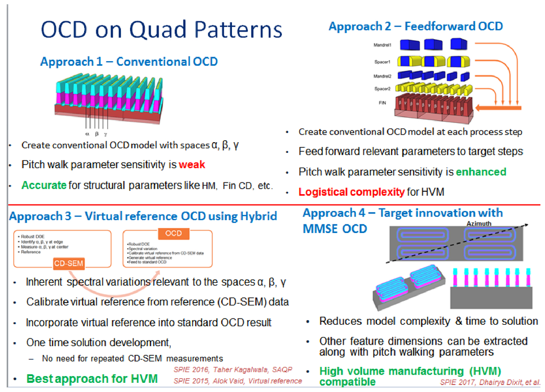 7/5nm logic manufacturing capabilities and requirements of