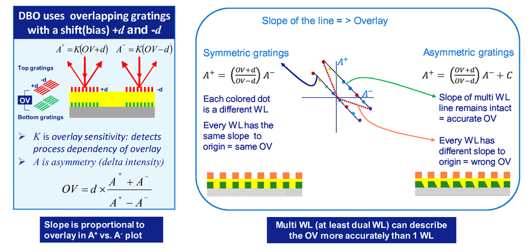 Multi-wavelength approach towards on-product overlay accuracy and