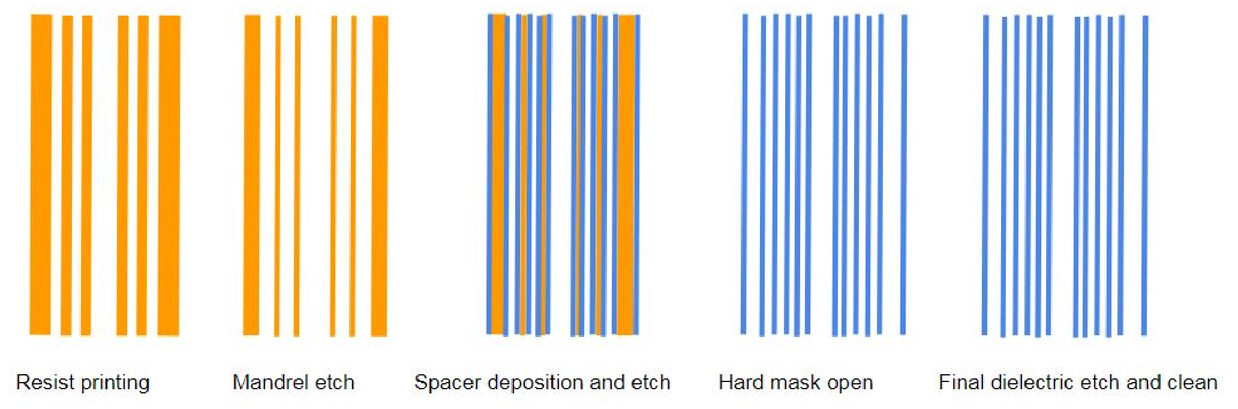 Line edge roughness reduction for 7nm metals