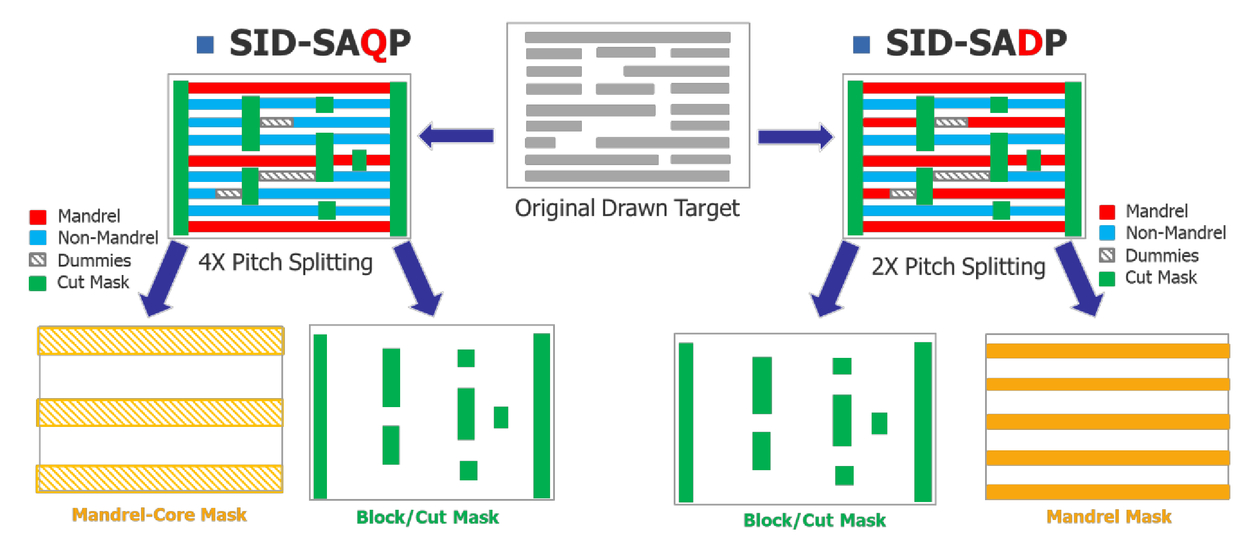 Comparison between multi-colored LEn SADP/SAQP and selective
