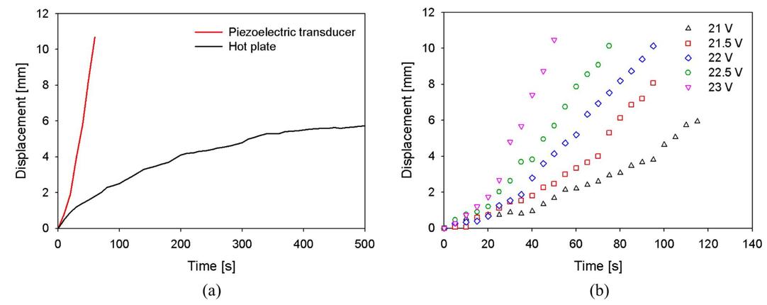 Actuation of soft materials through ultrasonic atomization